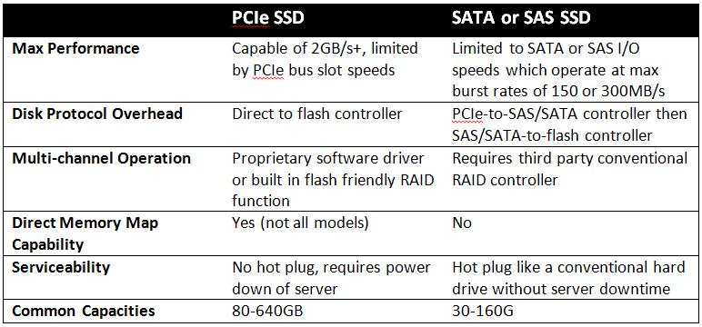 Where Pcie Flash Works Well